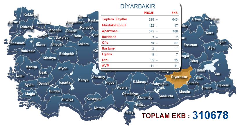 Diyarbakır Enerji Kimlik Belgesi
