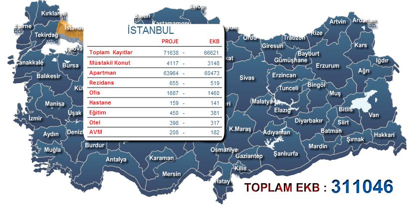 İstanbul Enerji Kimlik belgesi