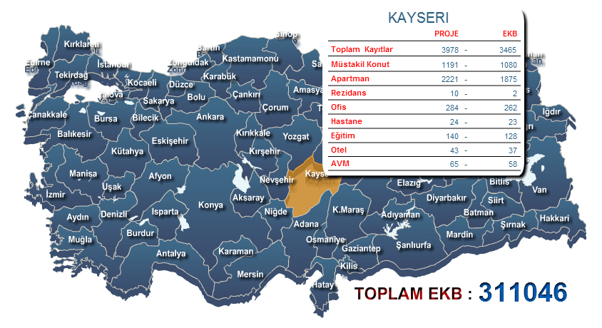 Kayseri Enerji Kimlik belgesi